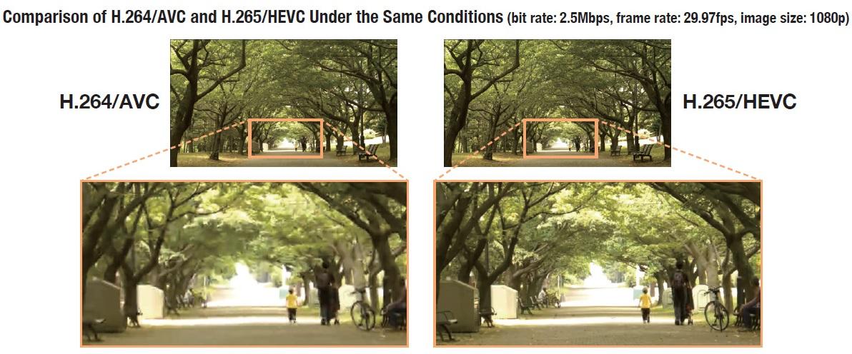 راهنمایی در مورد کدک HEVC x265